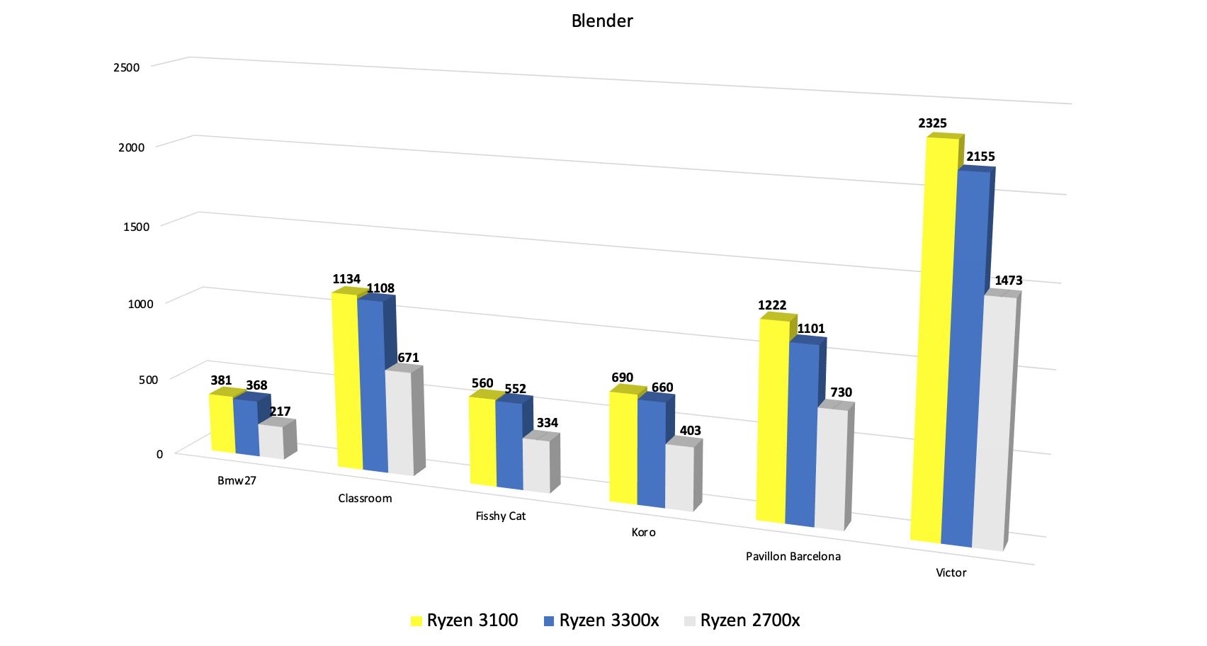AMD Ryzen review