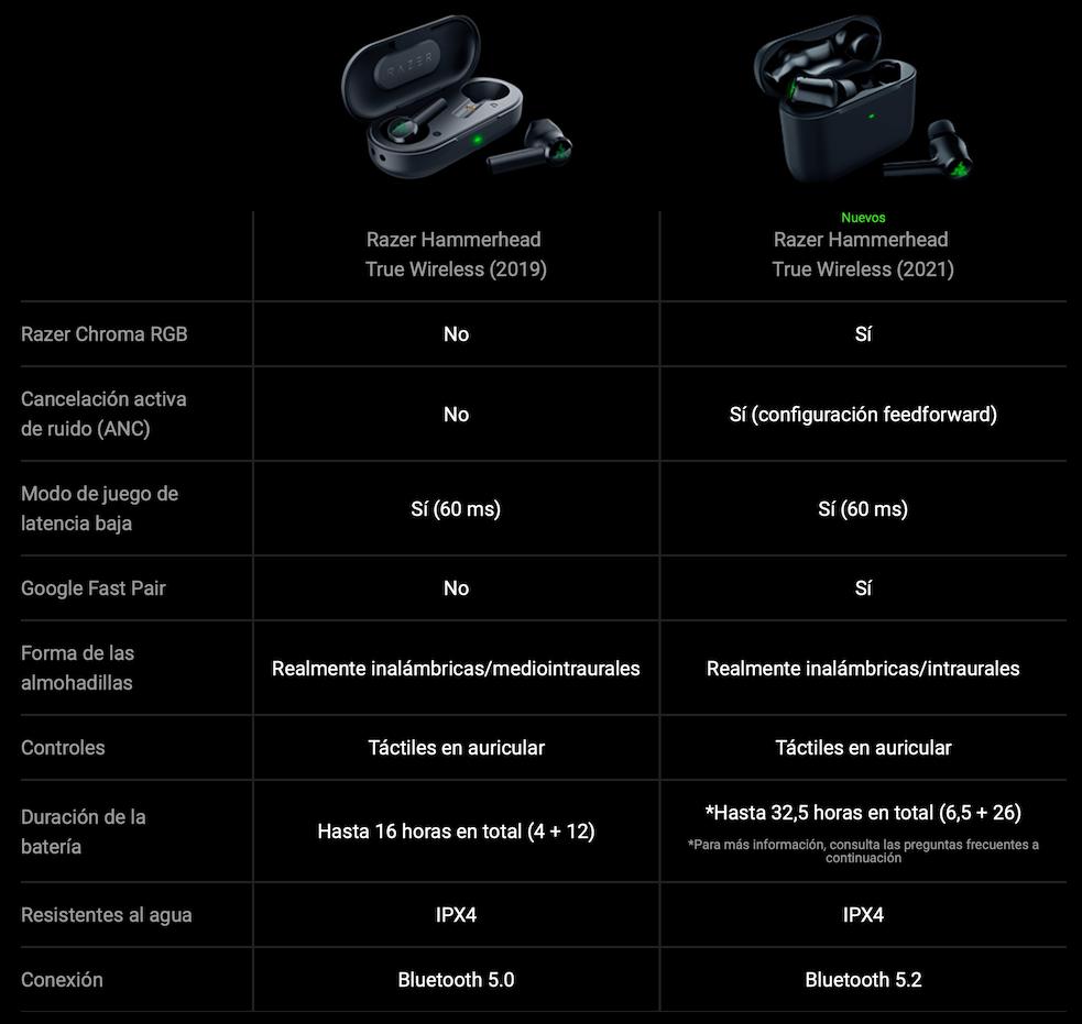 Razer Hamerhead Especificaciones Técnicas