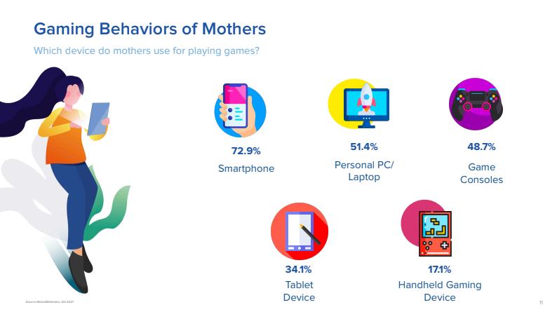 Mamás gamer
